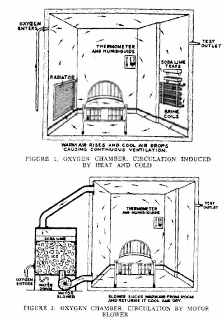 1936 Oxygen Chamber